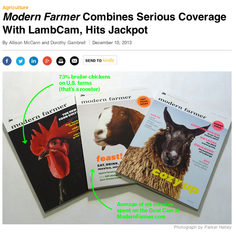 Modern farmer covers